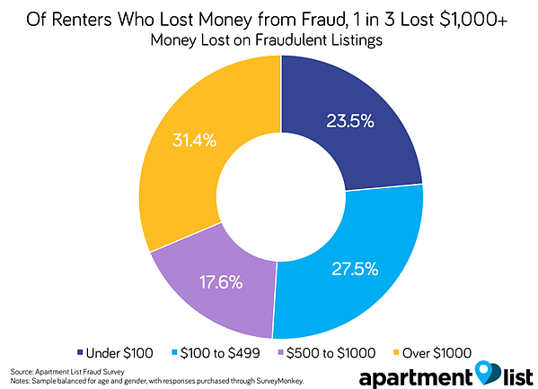 An visual aid to display money lost on fraudulent listings